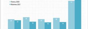 Рейтинг львівських телеканалів: лідирує «Правда ТУТ, серед аутсайдерів – NTA
